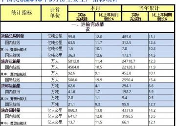 中国民航2018年5月份主要运输生产指标统计