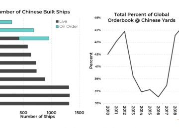 从大连船厂一窥国内造船业发展态势